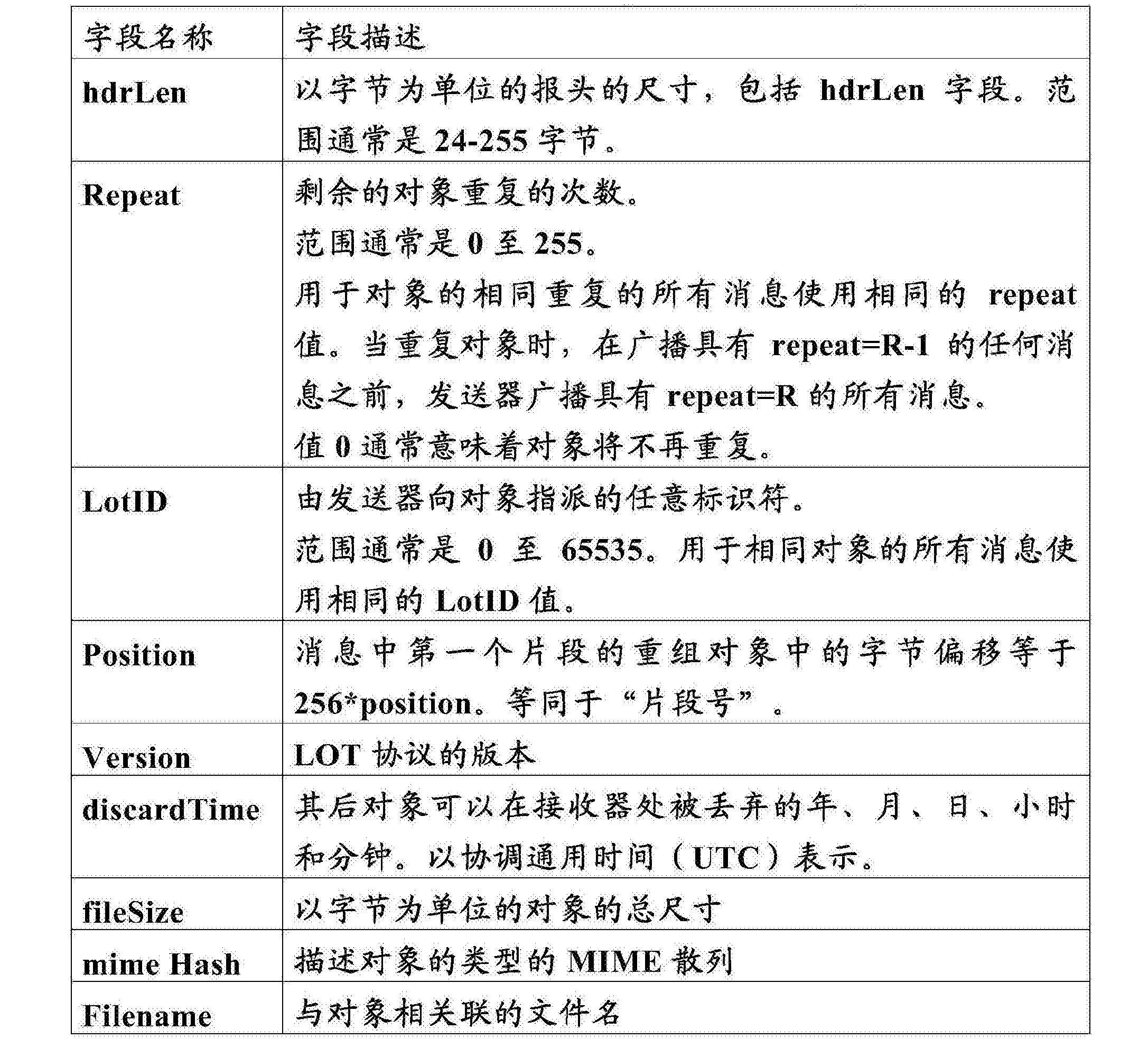Figure CN107615689AD00121