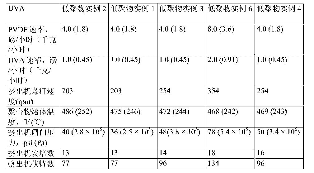 Figure CN105073909AD00381