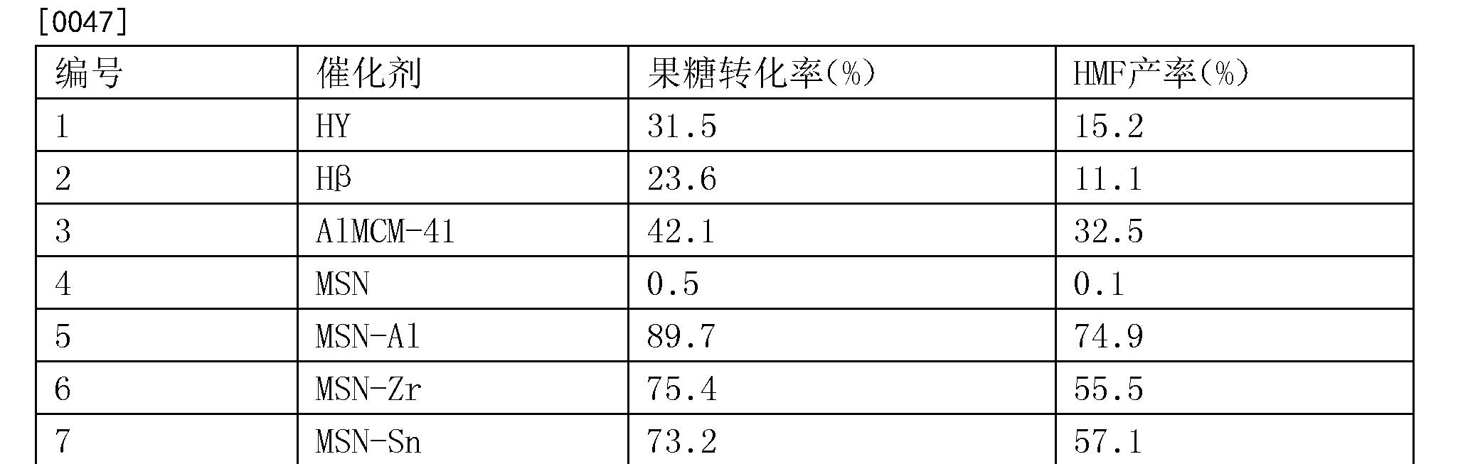 Figure CN104211078BD00091