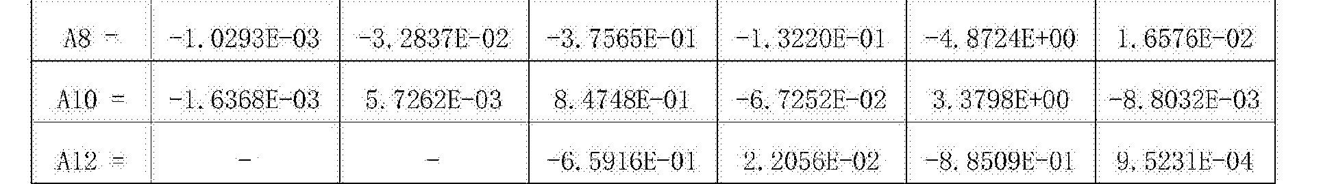 Figure CN107305283AD00241
