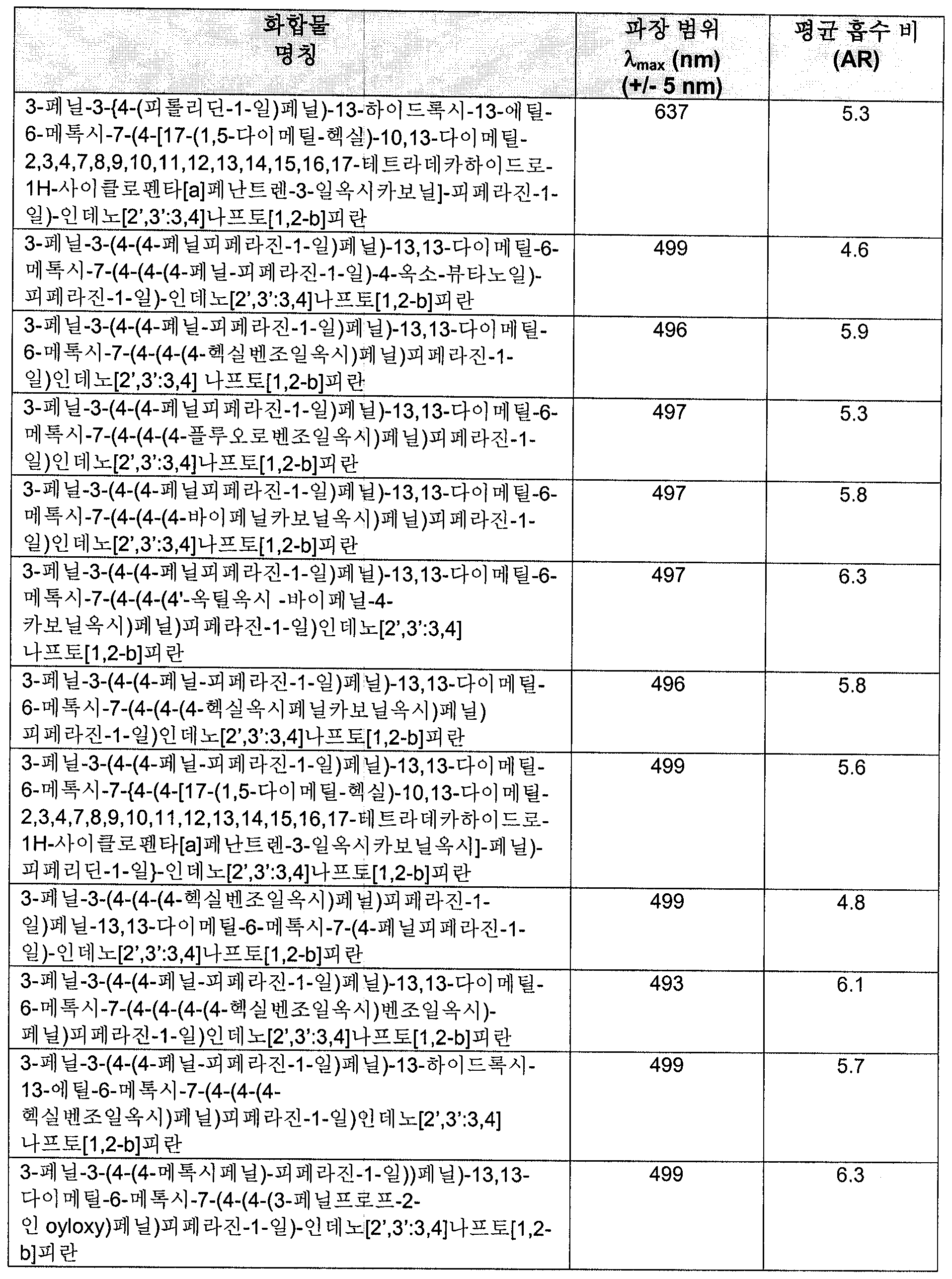 Figure 112006000176587-pct00074