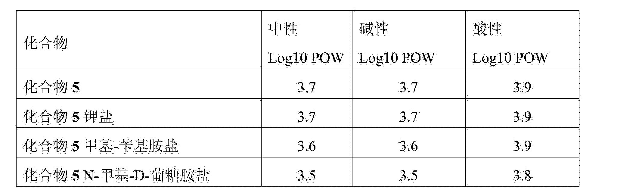 Figure CN103764608AD00201