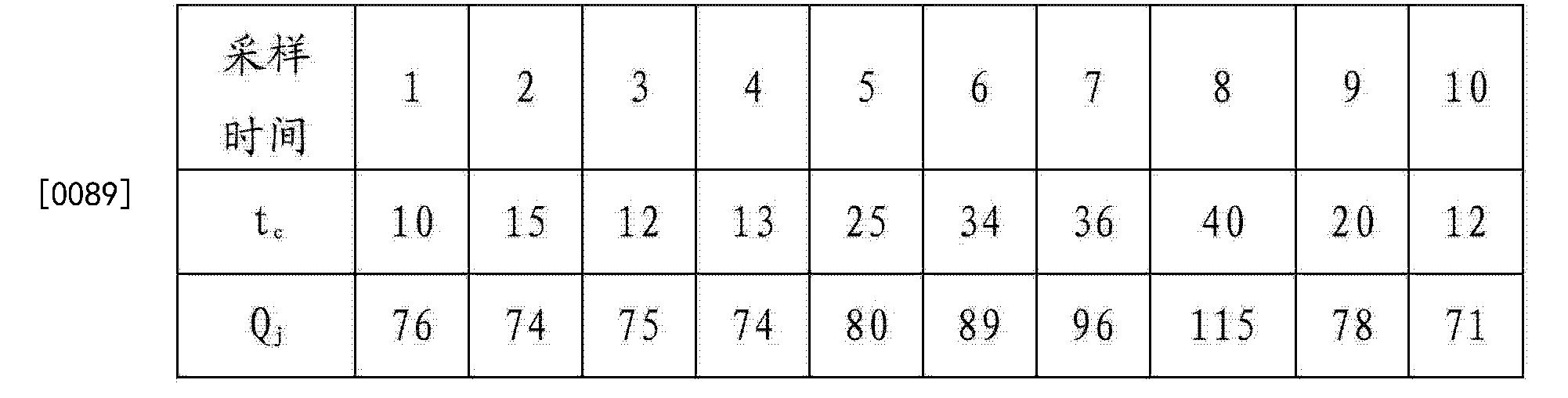 Figure CN103267716BD00122