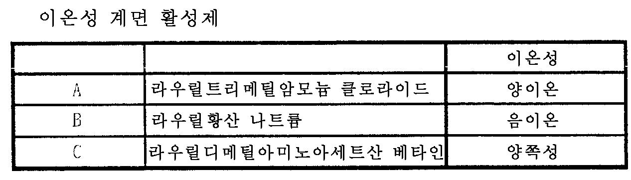 Figure 112006033222091-pct00016