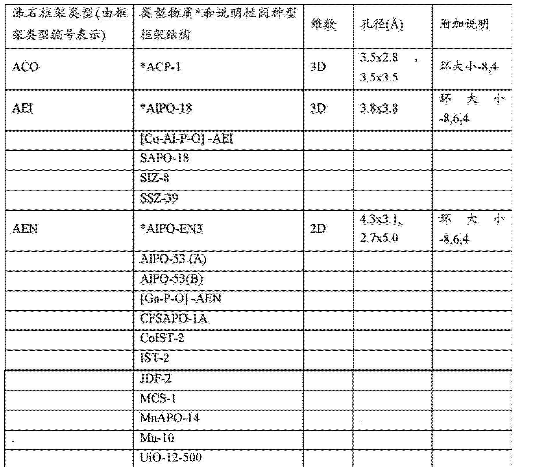 Figure CN102974390AD00091
