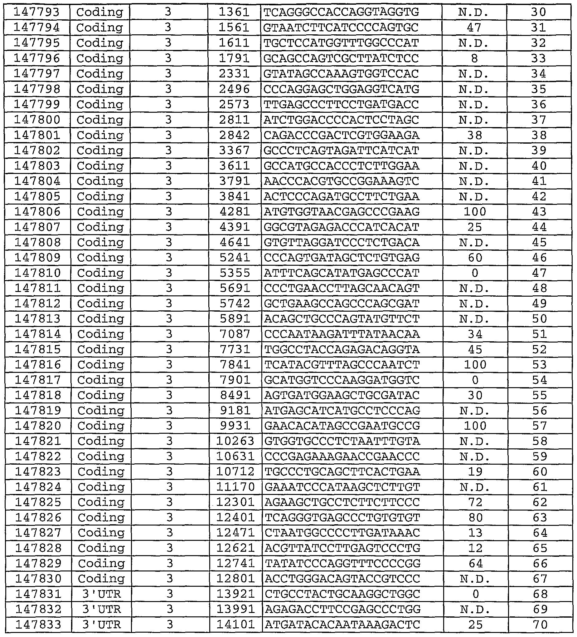 WO2004044181A2 - Antisense modulation of apolipoprotein b expression