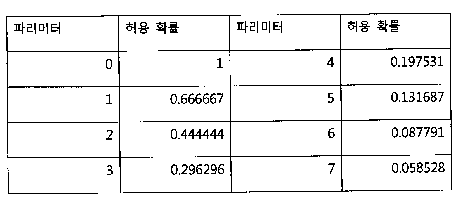 Figure 112009076461445-pat00004