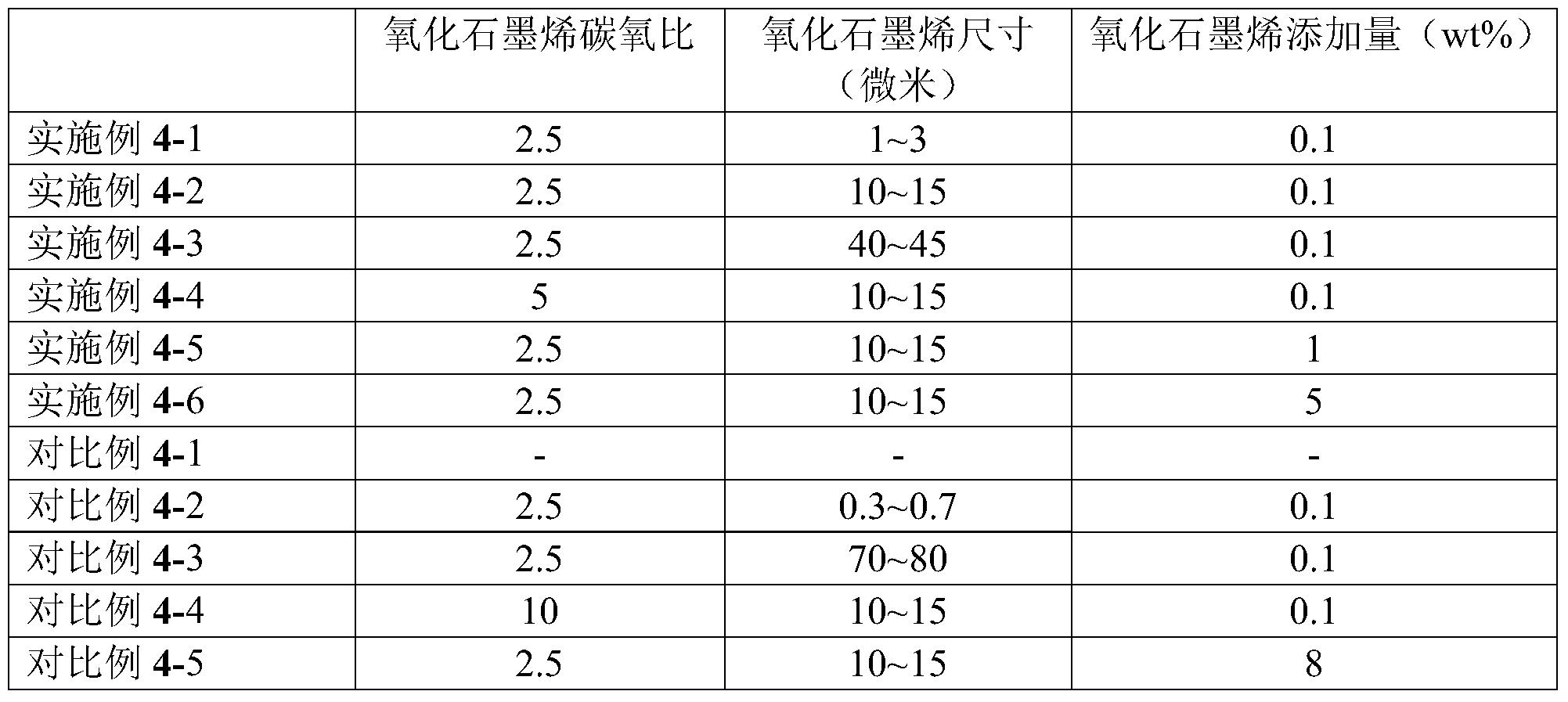 Figure PCTCN2018077169-appb-000005