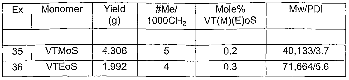 WO2003044066A2 - Copolymers of olefins and vinyl- and allylsilanes