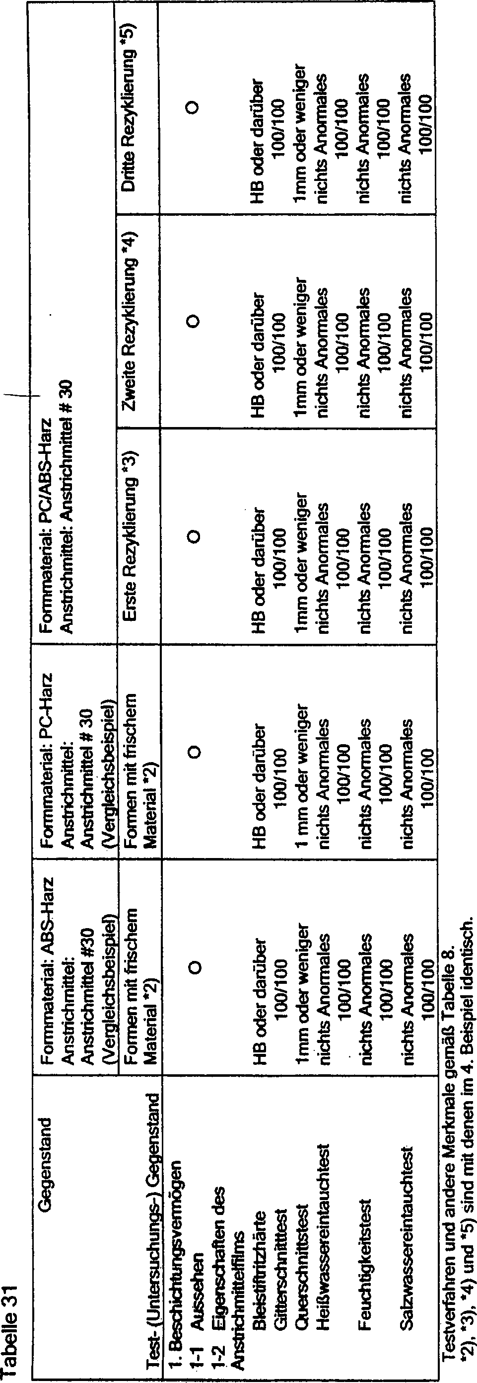 DE69725847T2   Coated shaped object, proceed to regain this
