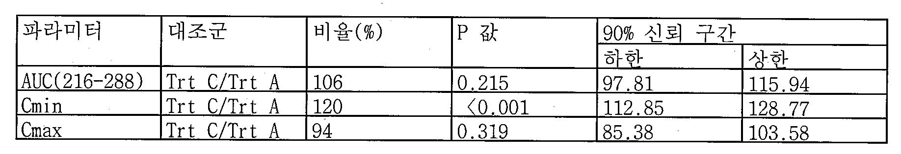 Figure 112013092544877-pct00005