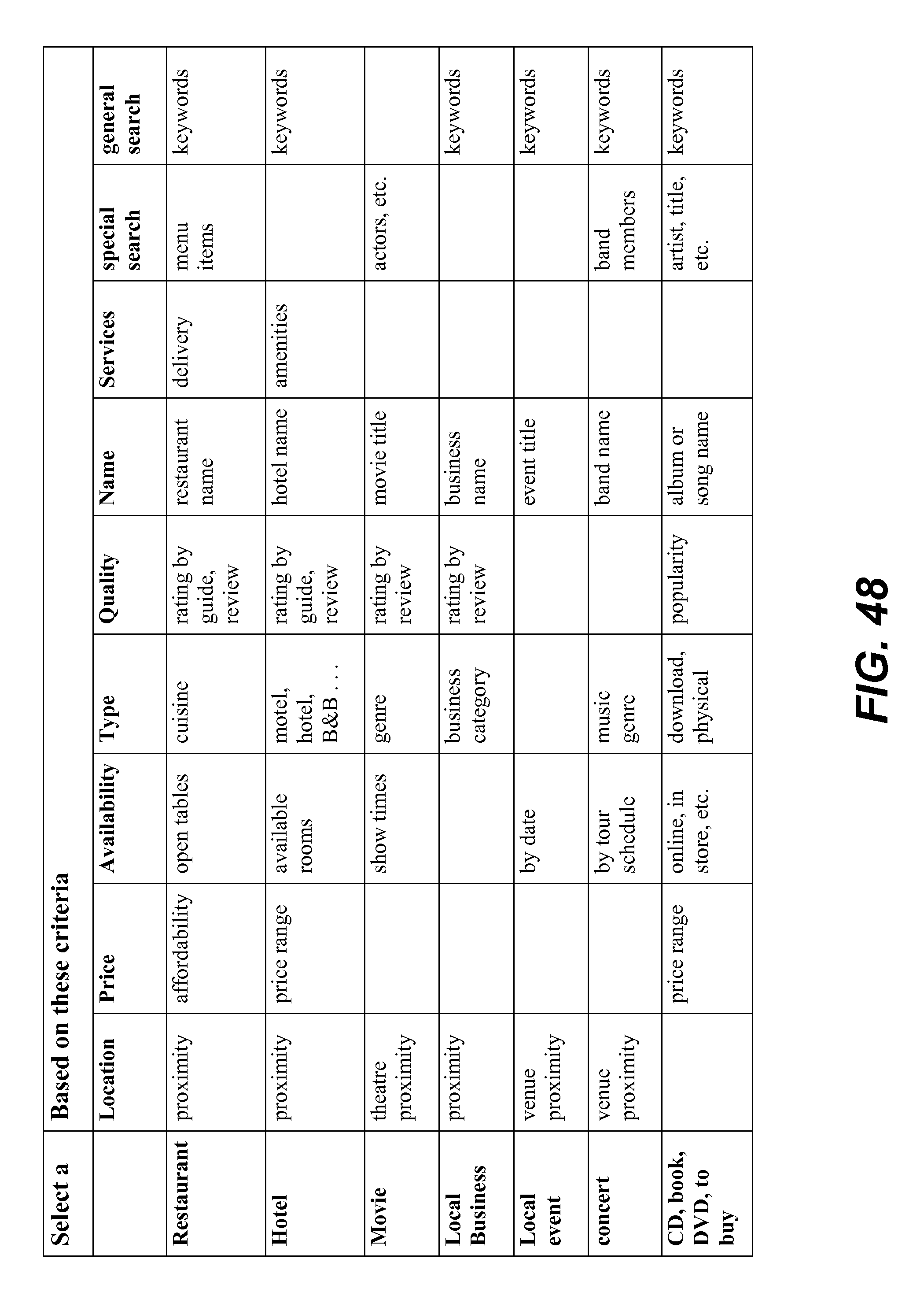 Us8892446b2 Service Orchestration For Intelligent Automated
