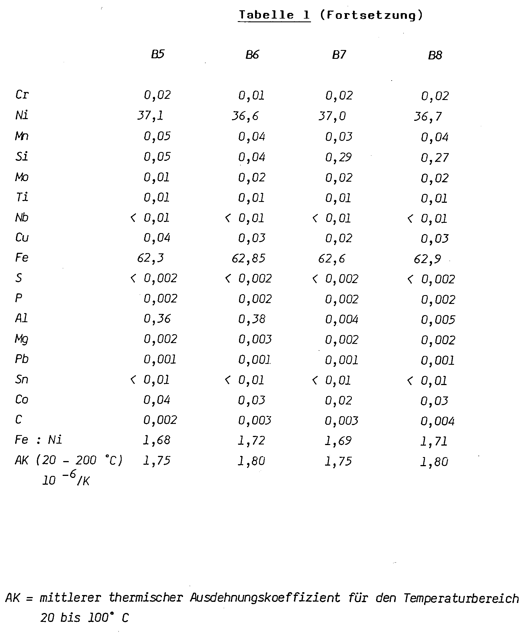 ausdehnungskoeffizient aluminium