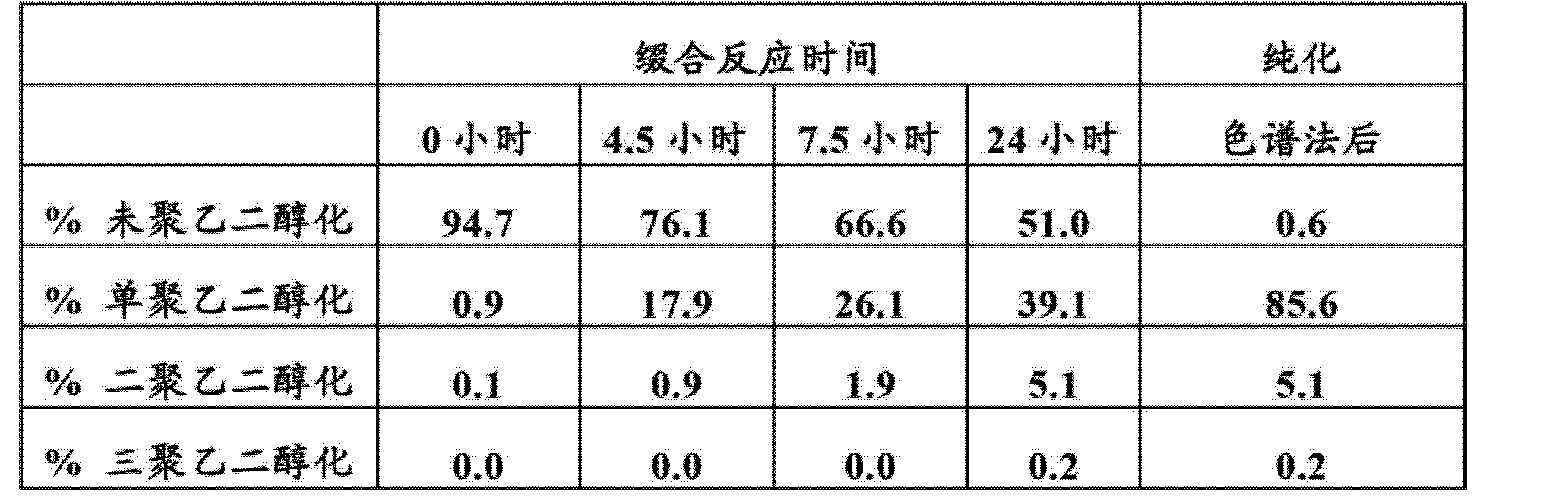 Figure CN102719508AD01301