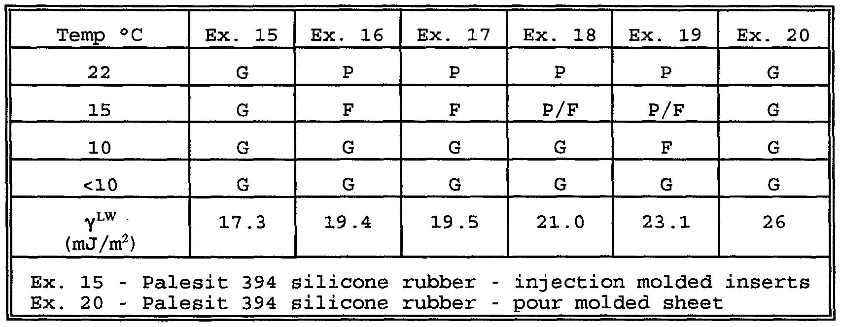 WO1999034685A1 - Improved molding process - Google Patents