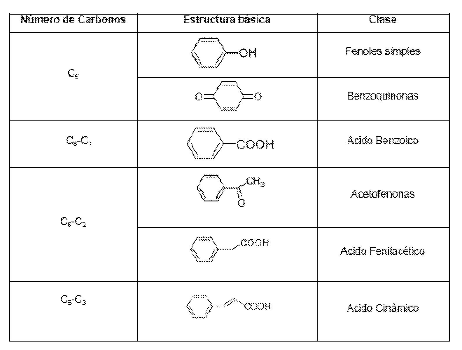 Diabetes del ácido cafeico 3 glucósido