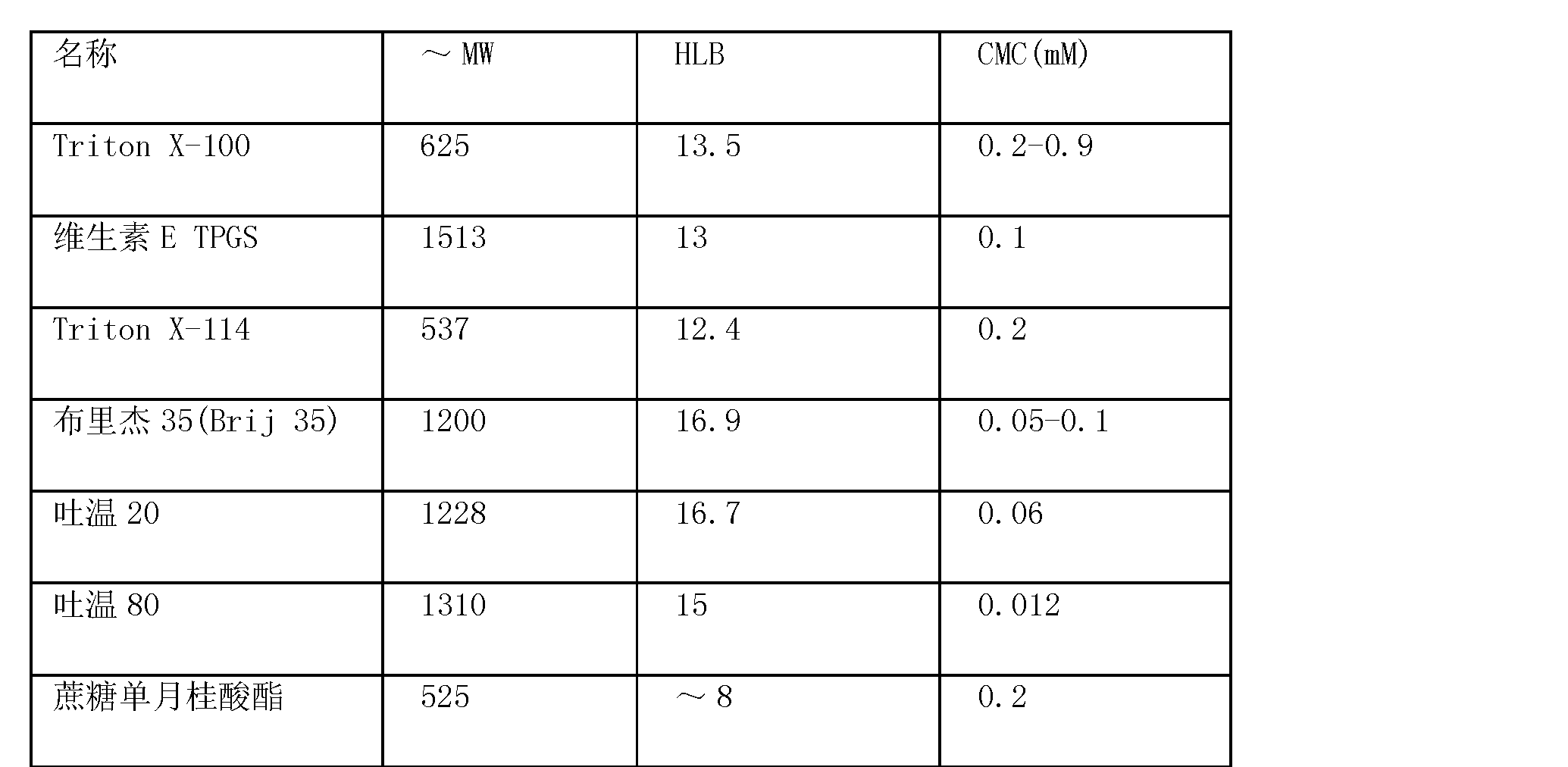 Figure CN101720239BD00081