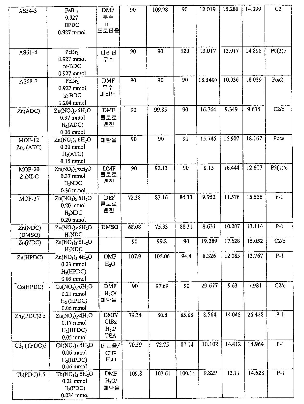 Figure 112004034282704-pct00005