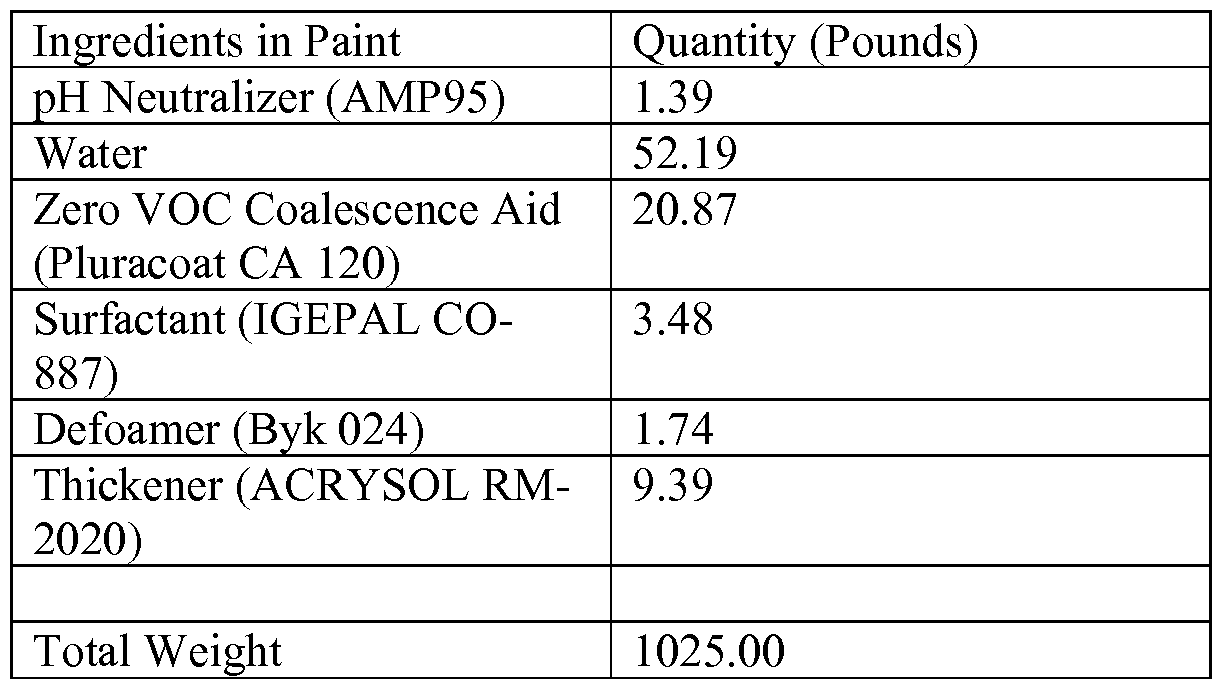 2020 Best Water Softener WO2008028062A2   Latex for low voc paint having improved block