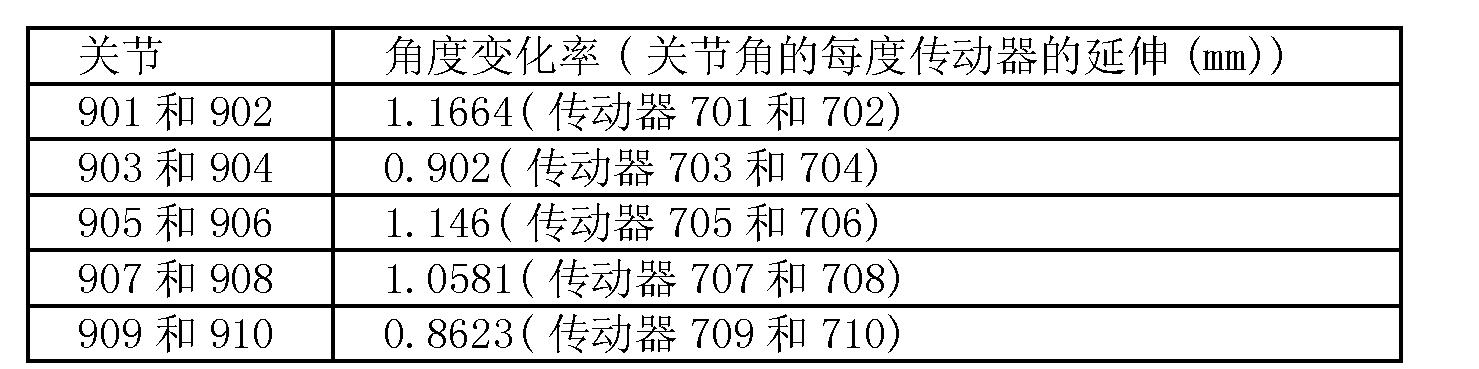 Figure CN102573746BD00312