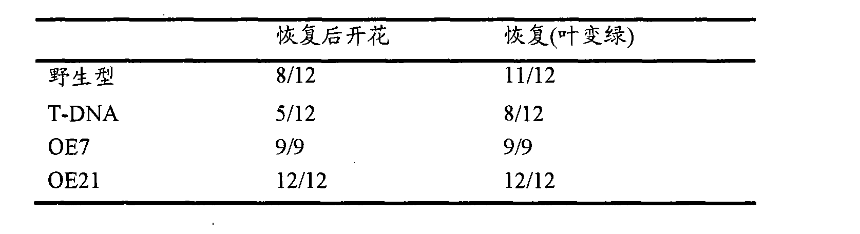 CN102257146A - Method for speeding up plant growth and