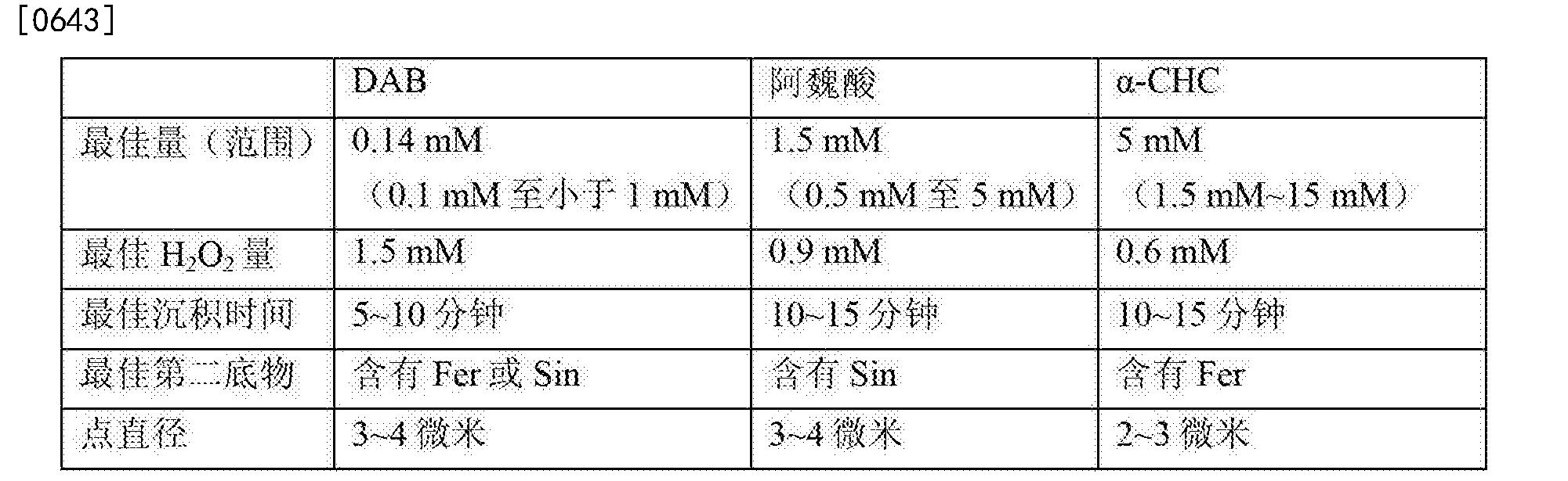 Figure CN103649713BD00651