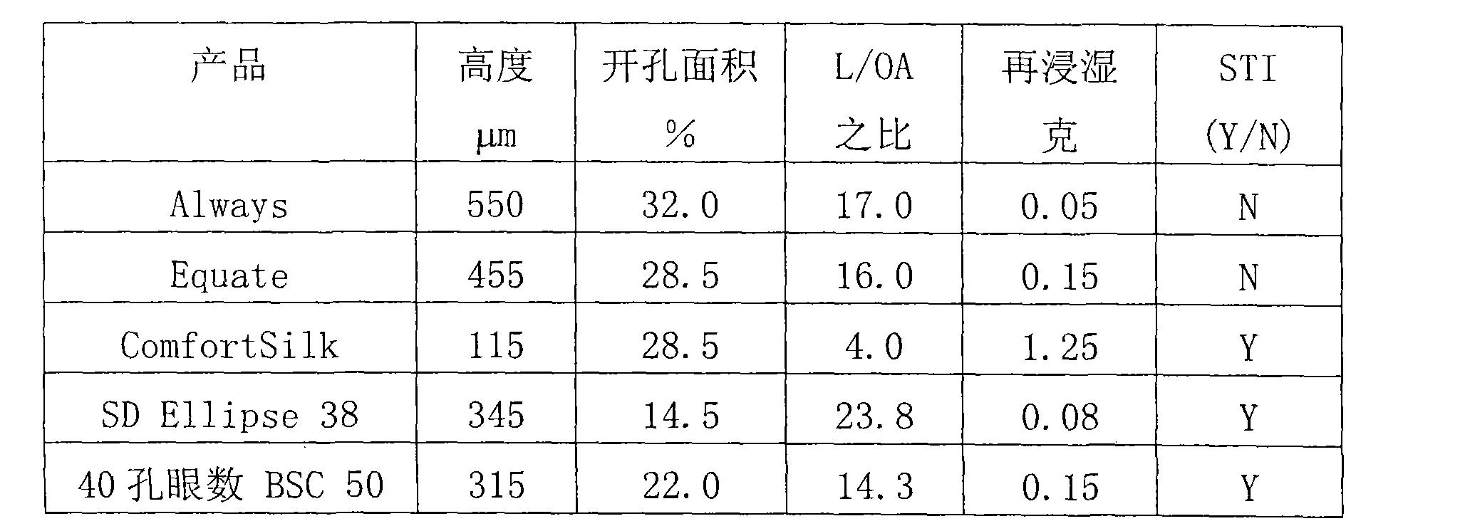 Figure CN102440868AD00131