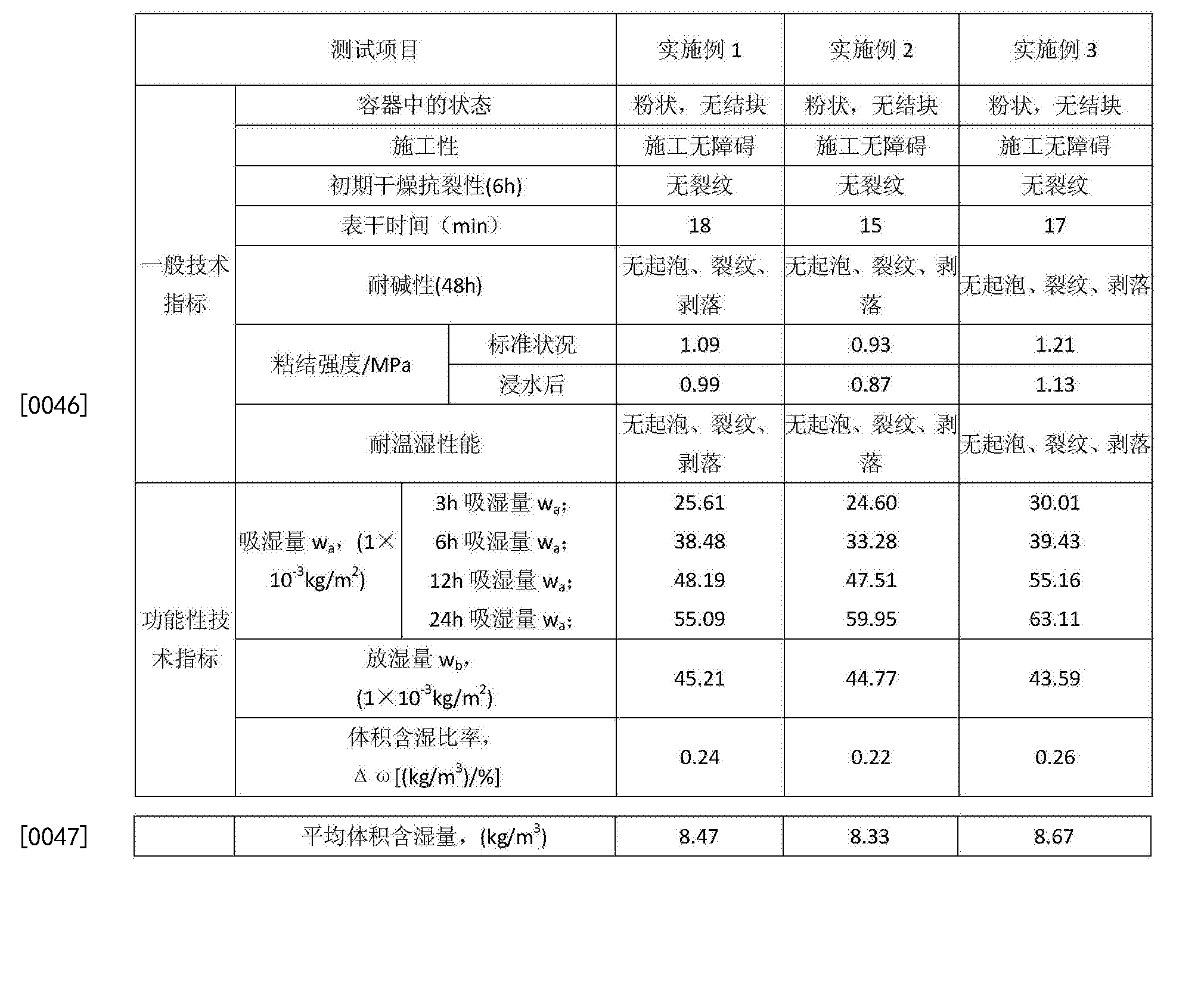 Figure CN106699061AD00081