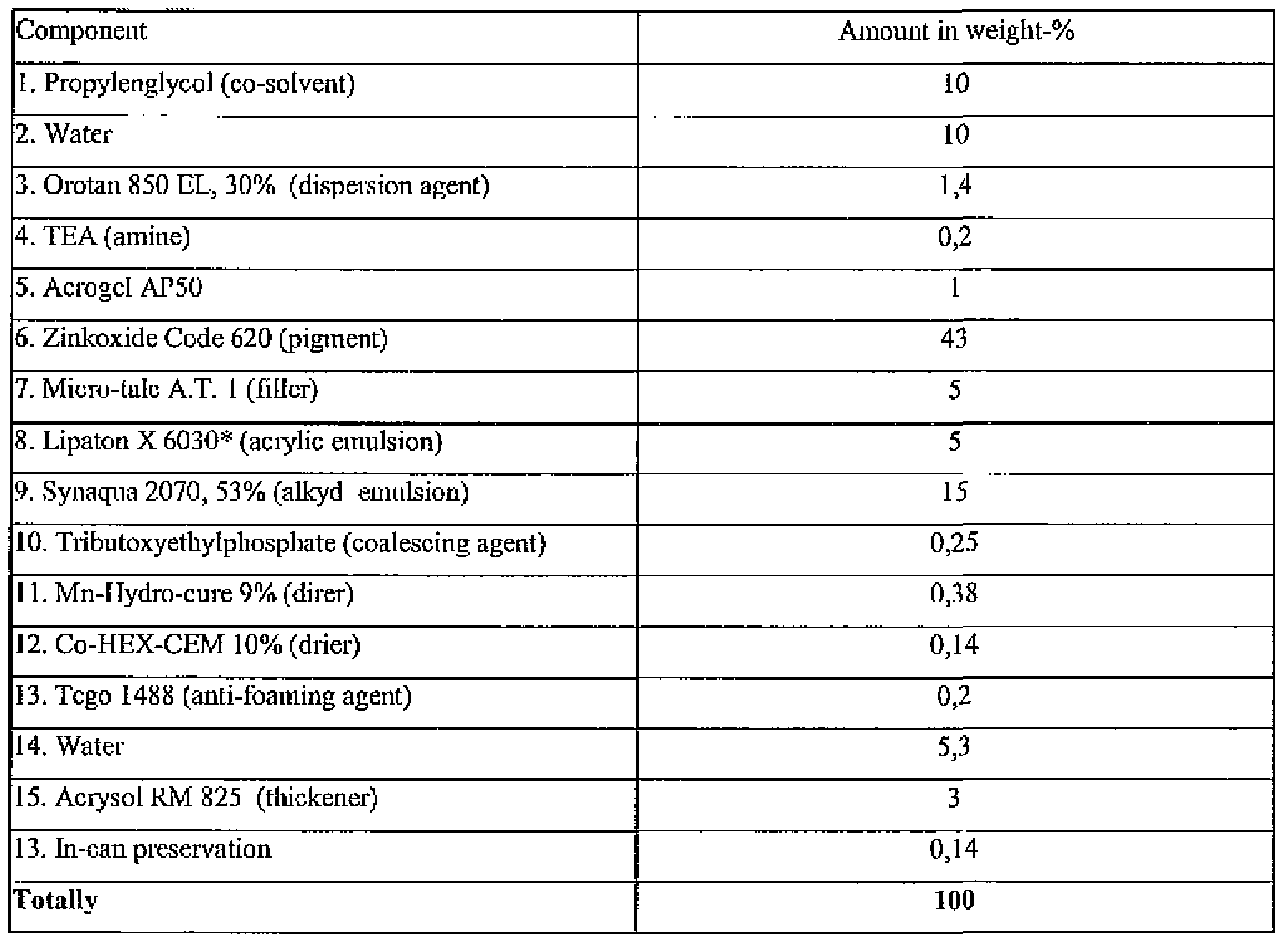 WO2009062975A1 - Aerogel compositions - Google Patents