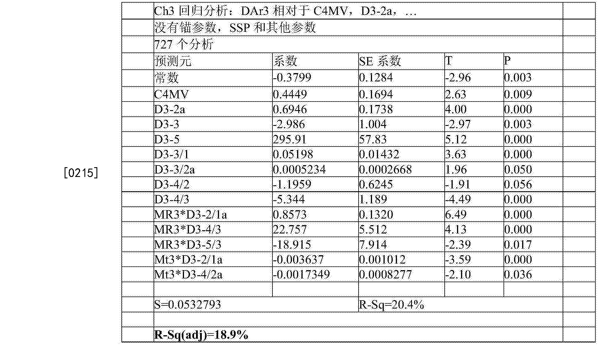 Figure CN105283765BD00362