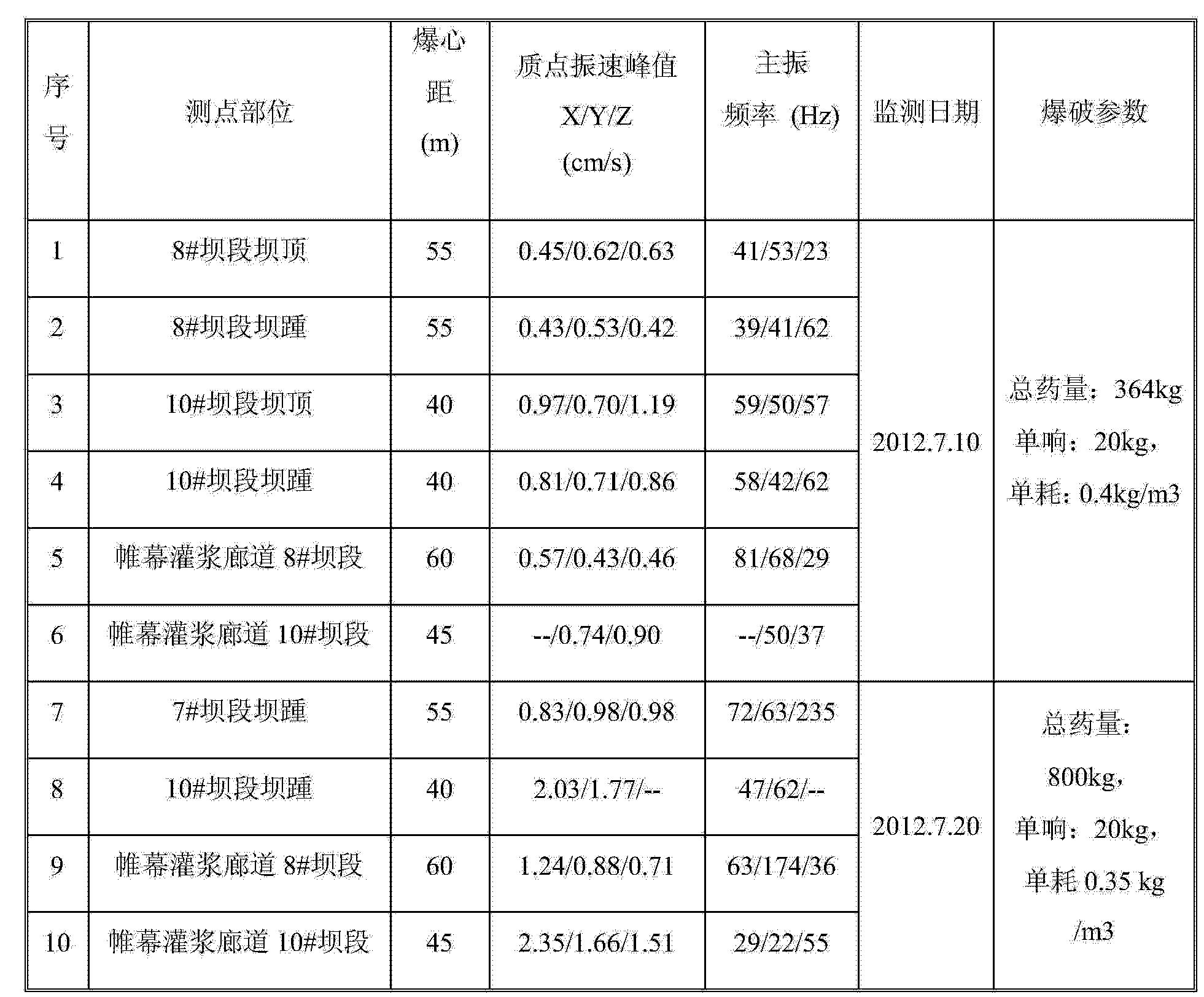 所 武漢 爆破 研究