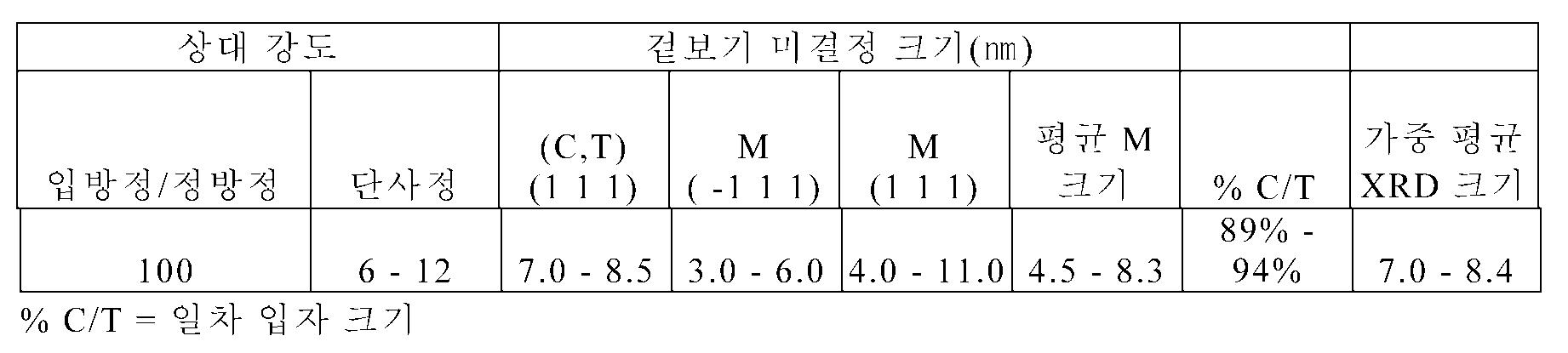 Figure 112011104921632-pct00017