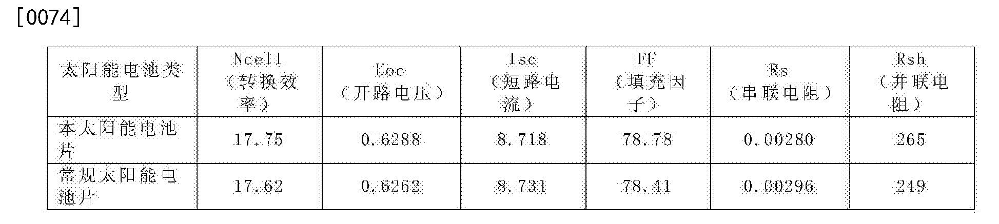 Figure CN104617163BD00081