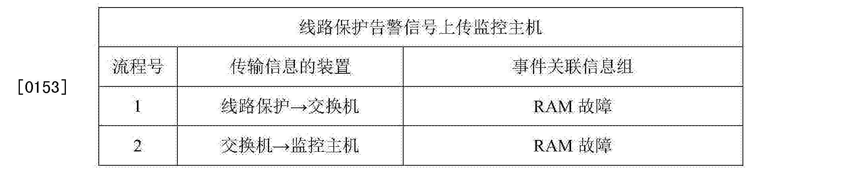 Figure CN105573283AD00252