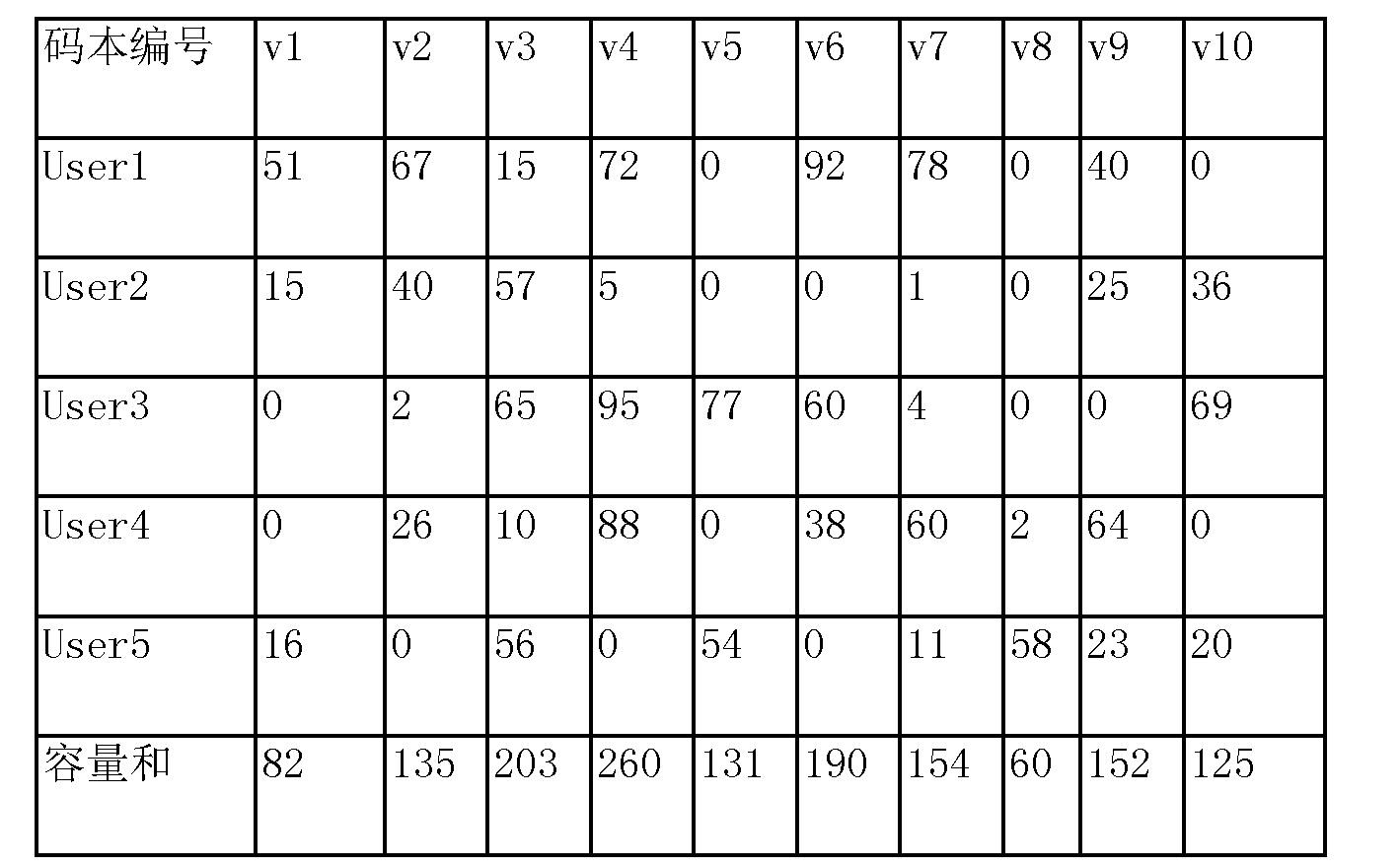Figure CN106330273AD00111
