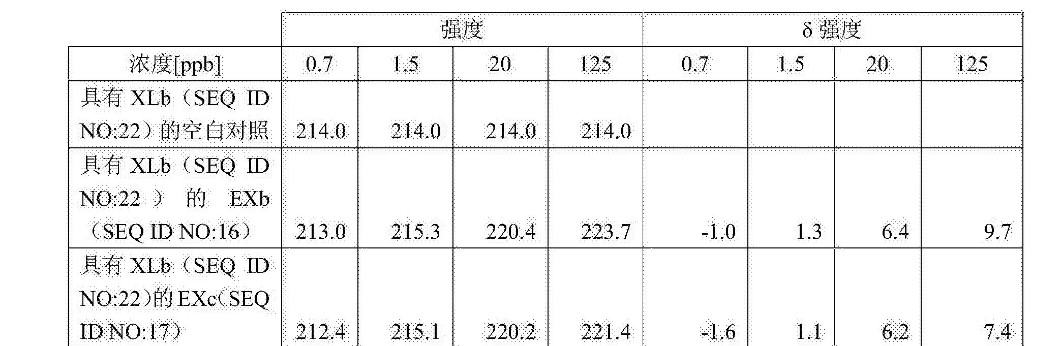 Figure CN108026487AD00392