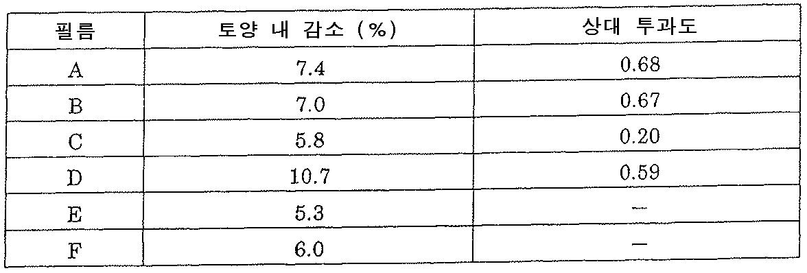 Figure 112010015158285-pct00005