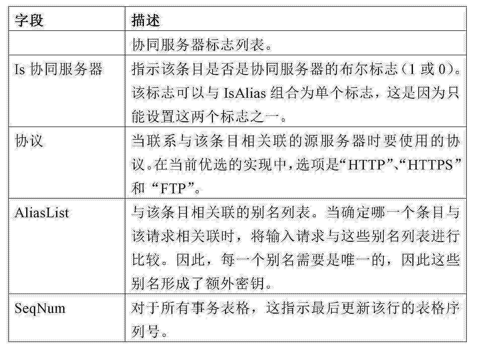 Figure CN104011701BD00361