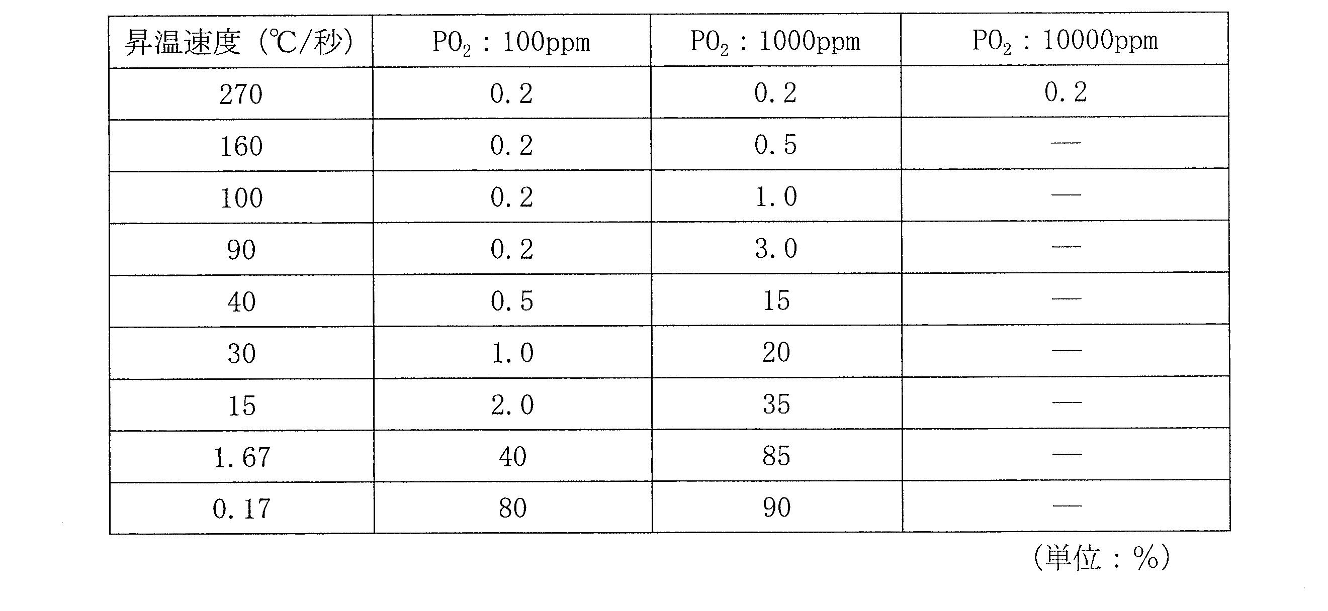Figure JPOXMLDOC01-appb-T000004