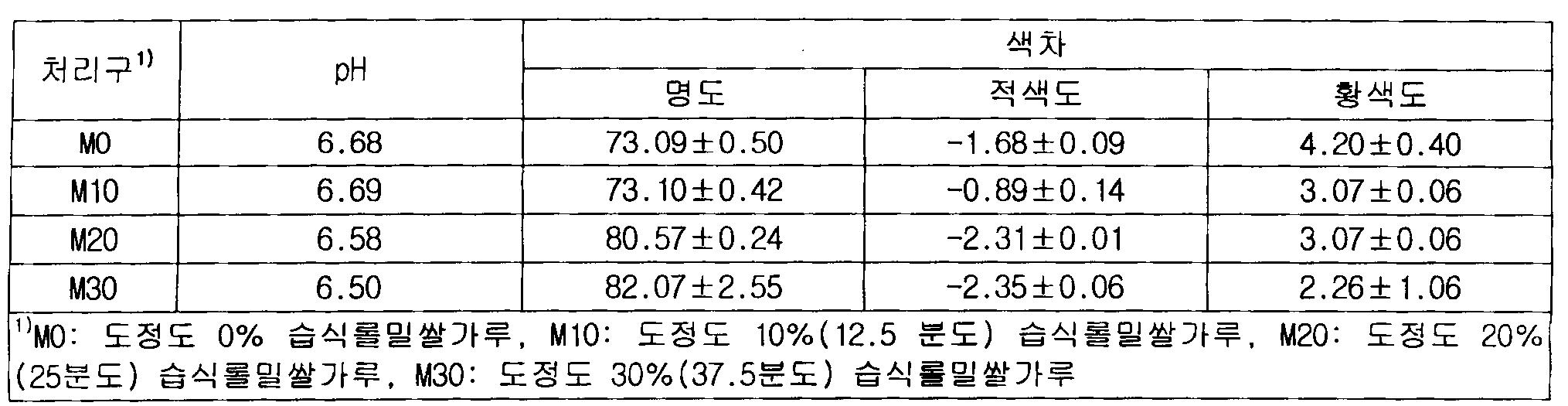 Figure 112010011519248-pat00004