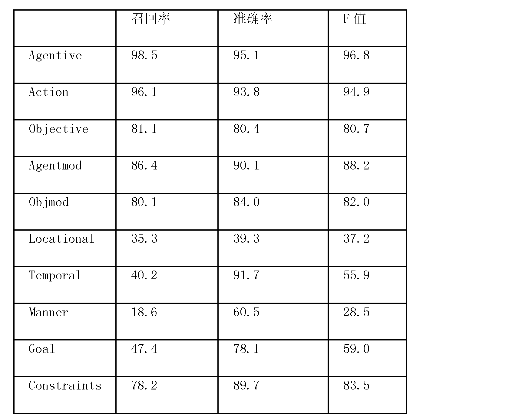 Figure CN102147731AD00081