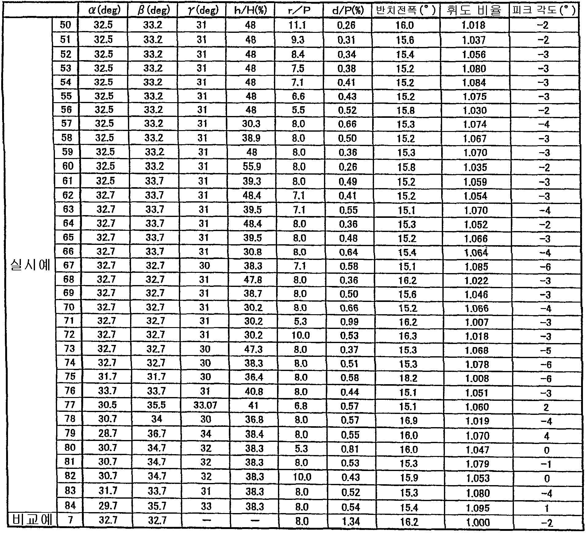 Figure 112004033950345-pct00016