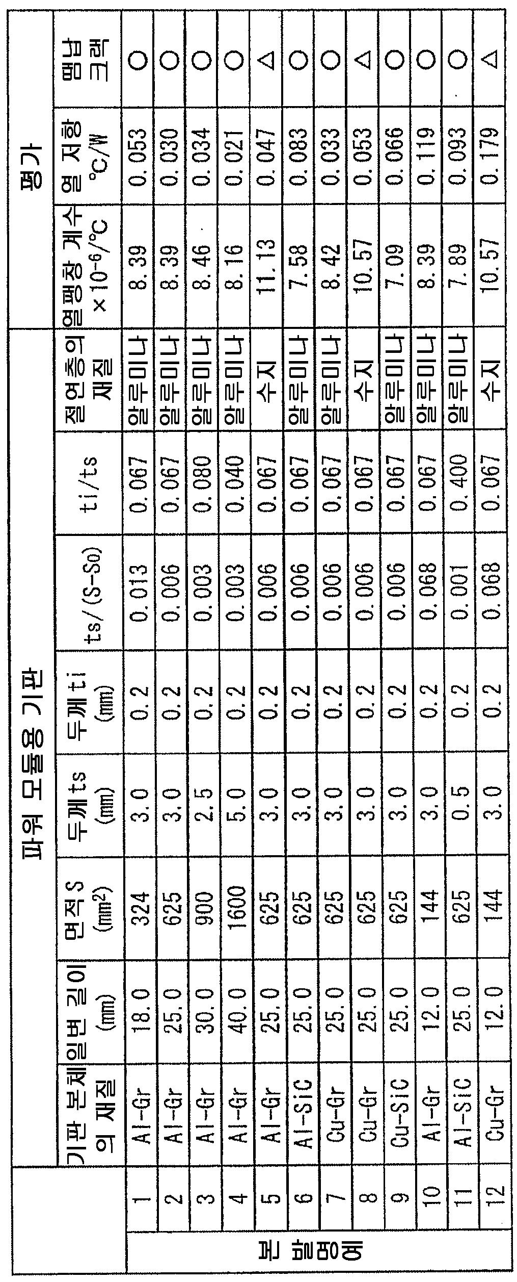 Figure 112012061665663-pct00001