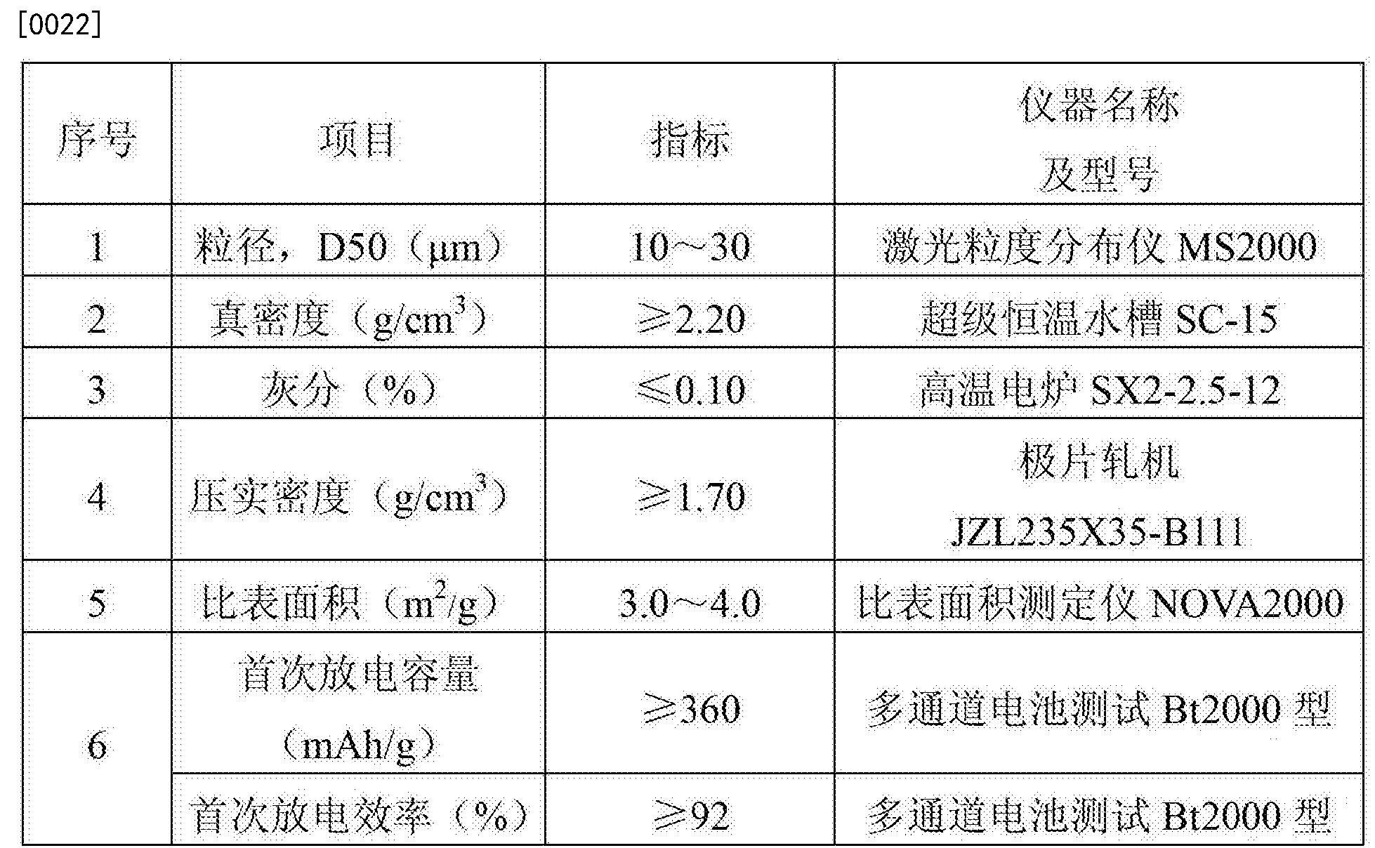 Figure CN104143635BD00051