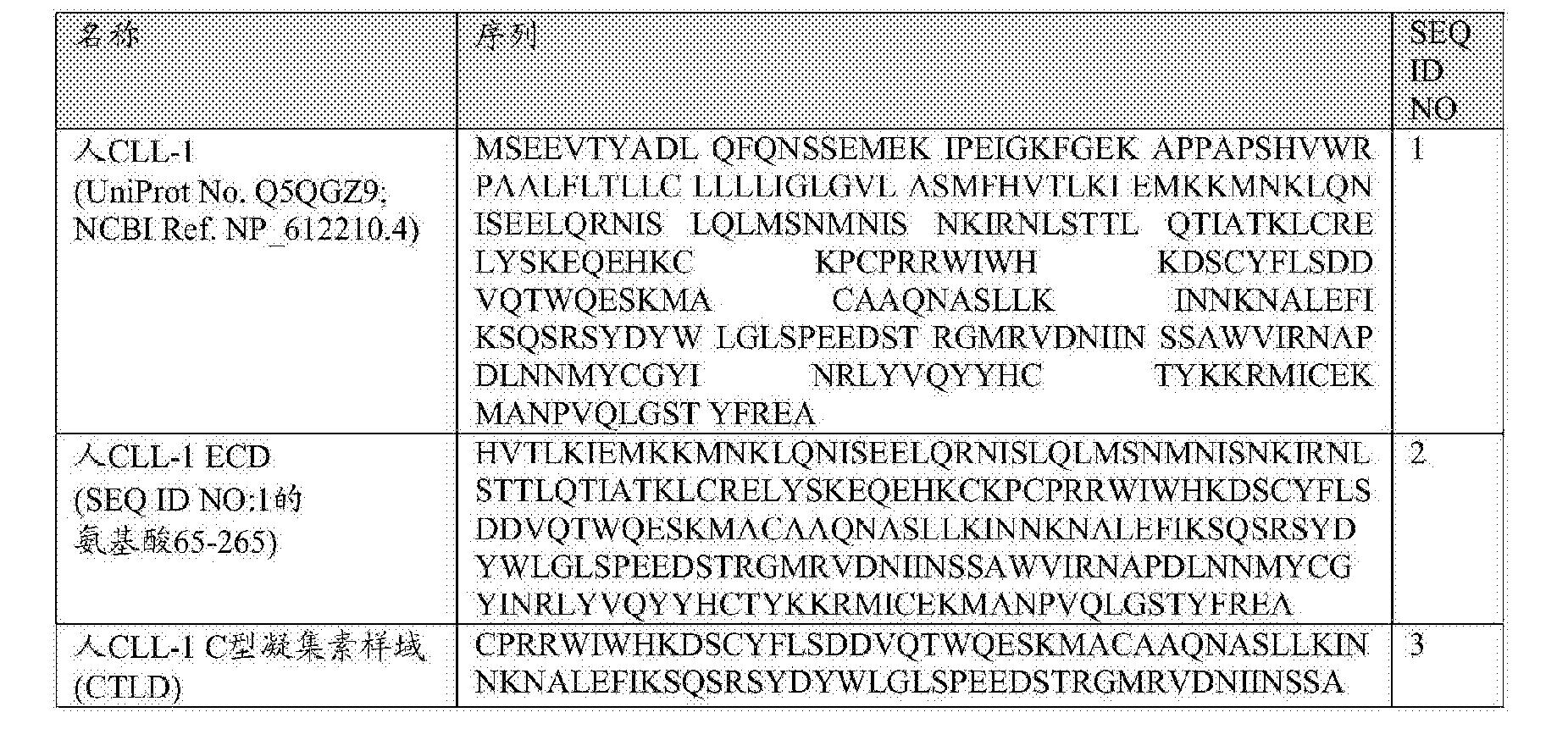 Figure CN107847568AD00801