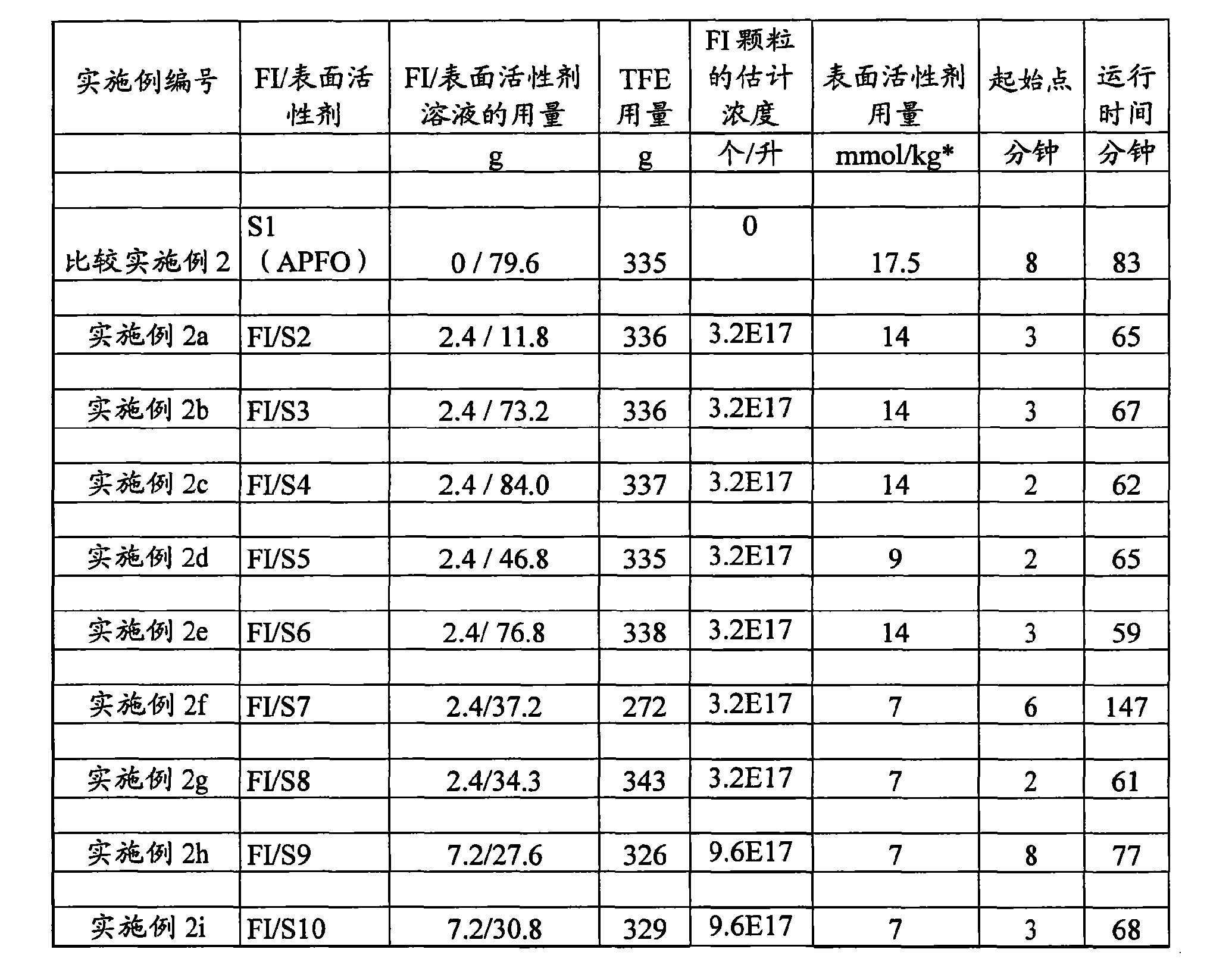 Figure CN102264779AD00201