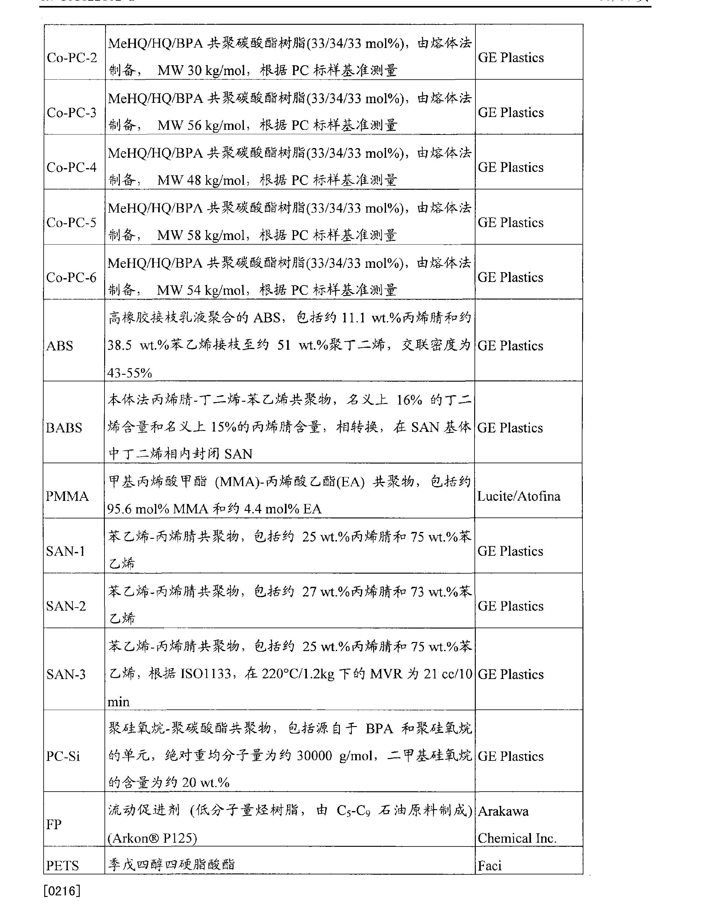 Figure CN101522802BD00361