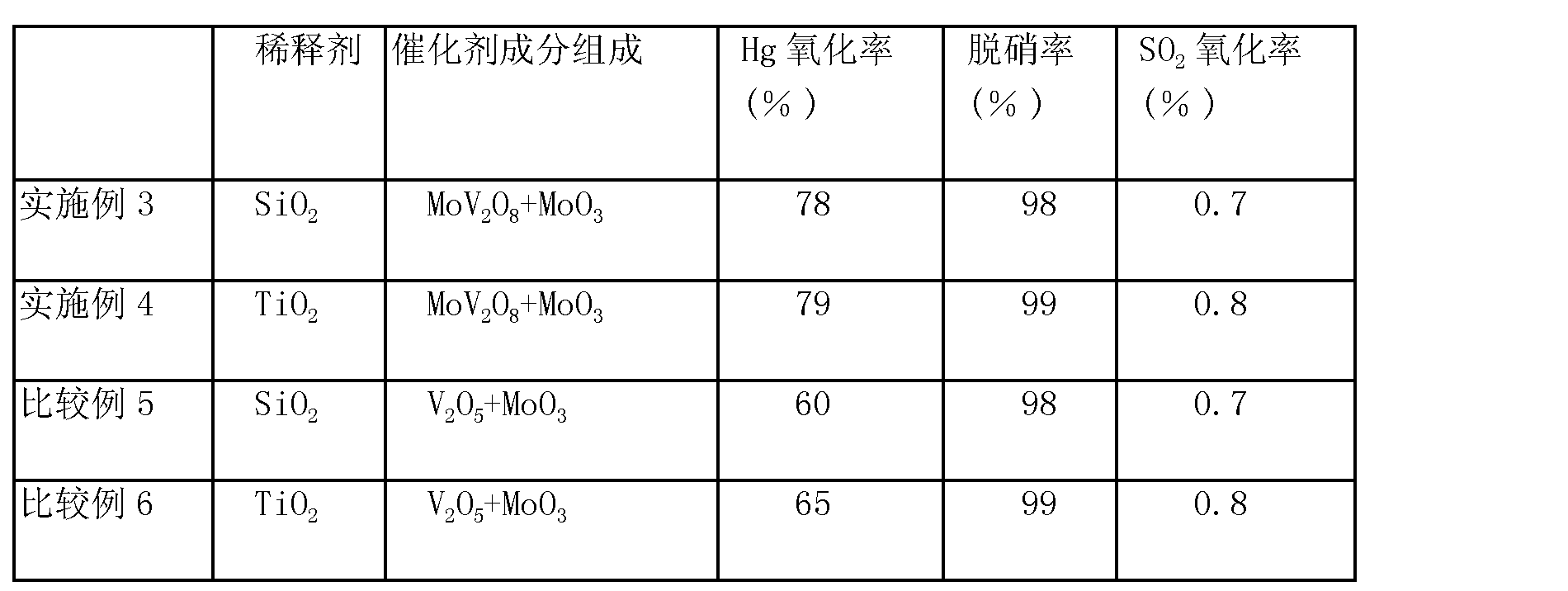 Figure CN101528343BD00081