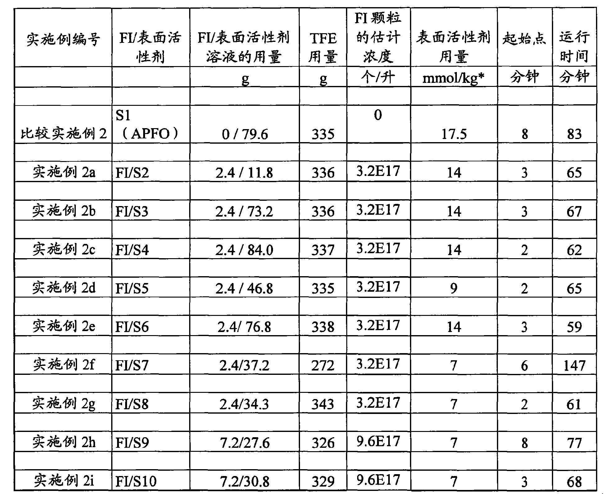 Figure CN102264779BD00201