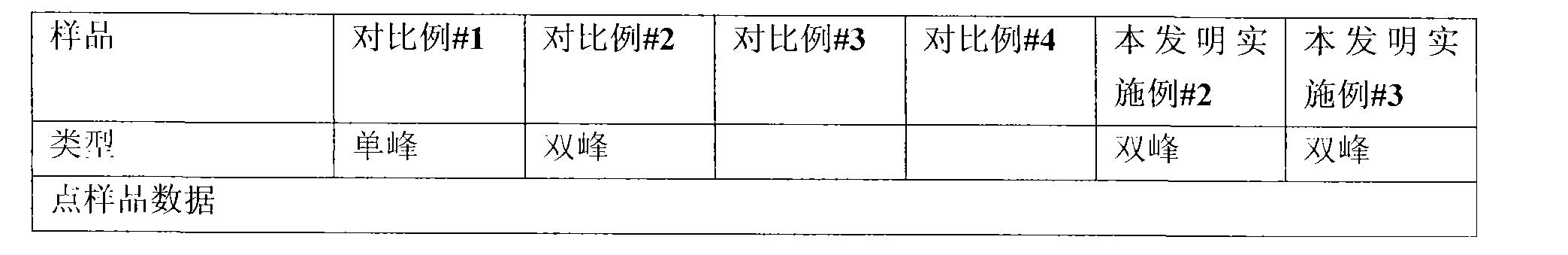 Figure CN101443405BD00242